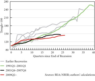 Figure 8. Index of real imports in US recoveries, 1949Q4--2015Q4 © Michalis Nikiforos | Courtesy of the author