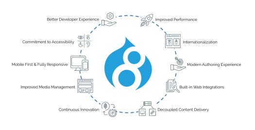 business benefits of Drupal 8