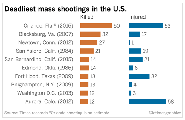 Deadliest mass shootings in the U.S.
