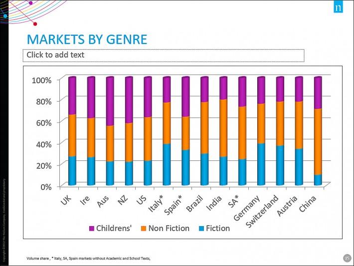 Nielsen Markets by Genre