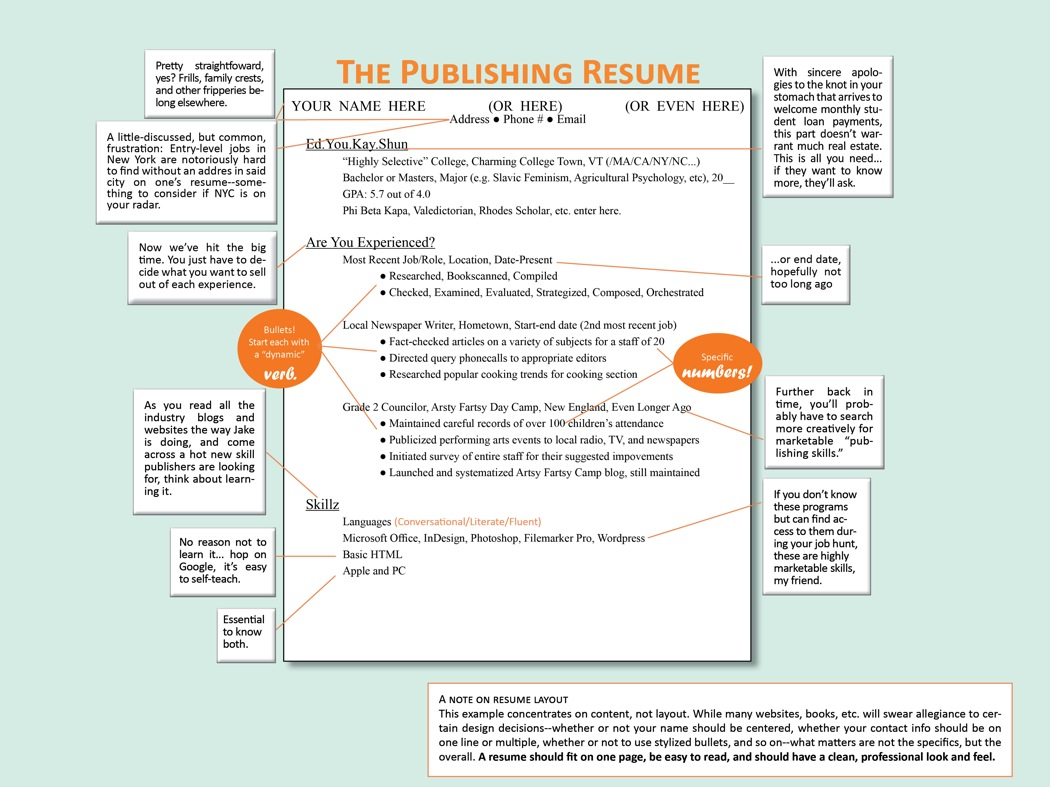 how to write a book boot camp week 1 publishing