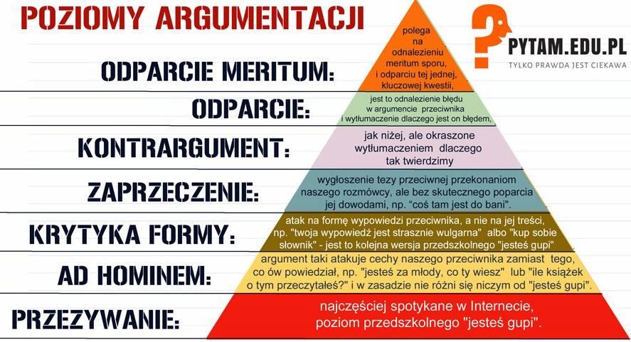 Poziomy argumentacji