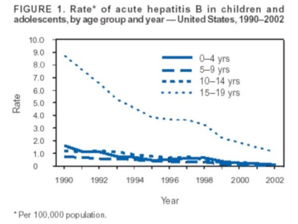 Ostre zapalenie wątroby typu B u dzieci w USA,1990-2002