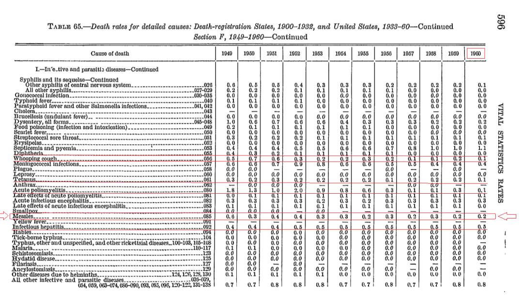 Wskaźnik śmiertelności odry w USA - 1960 rok