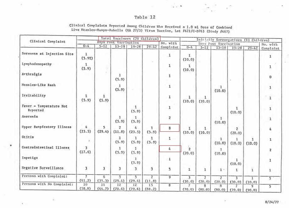 Szokujące wyniki badań szczepionki MMR - tabela 12