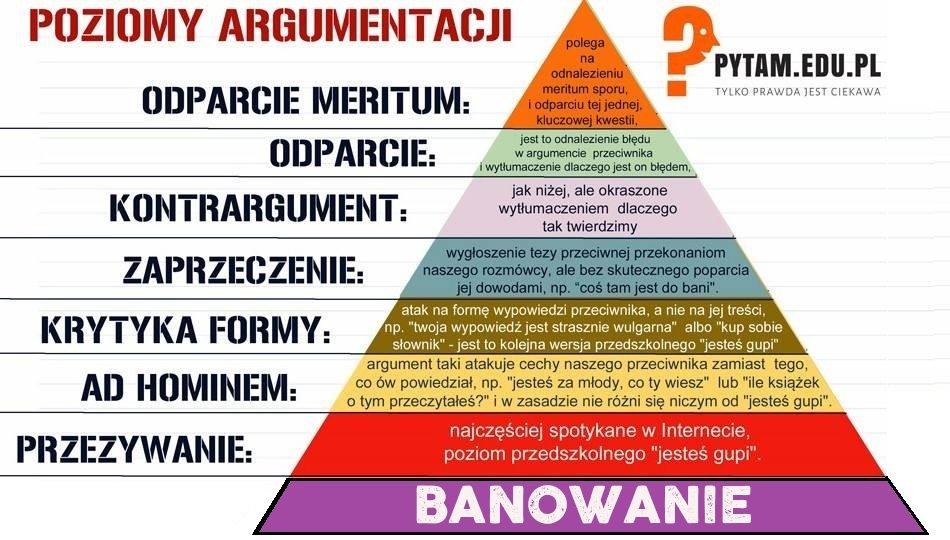 Poziomy argumentacji - banowanie