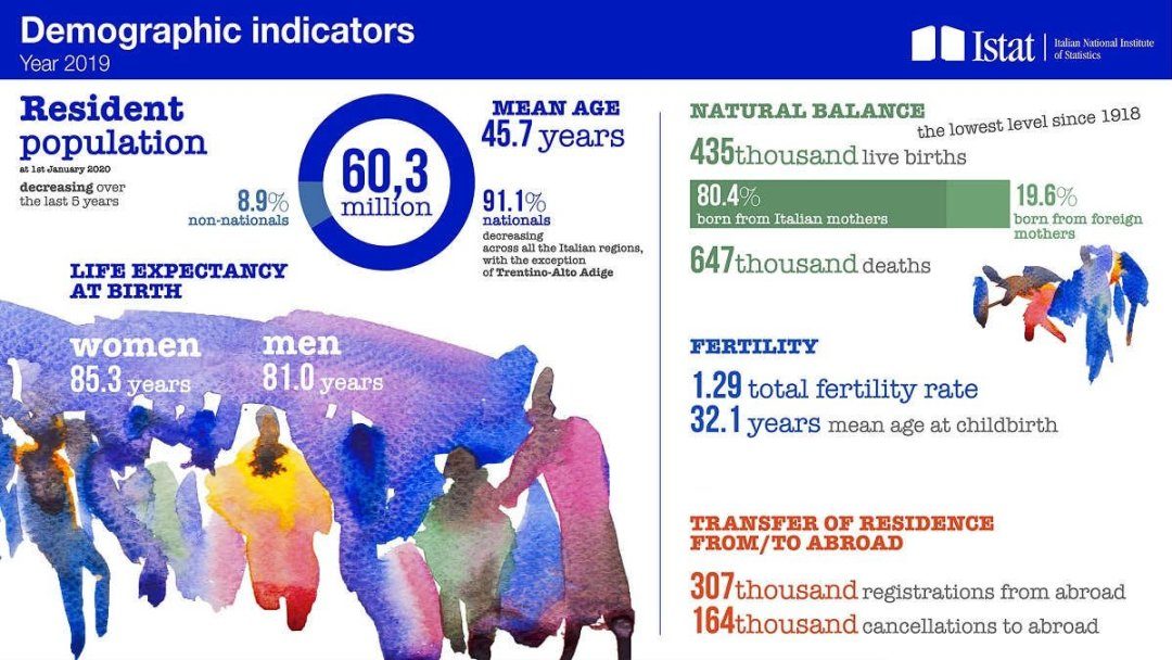 Włochy mają jedną z najstarszych populacji na świecie, z medianą wieku około 46 lat.
