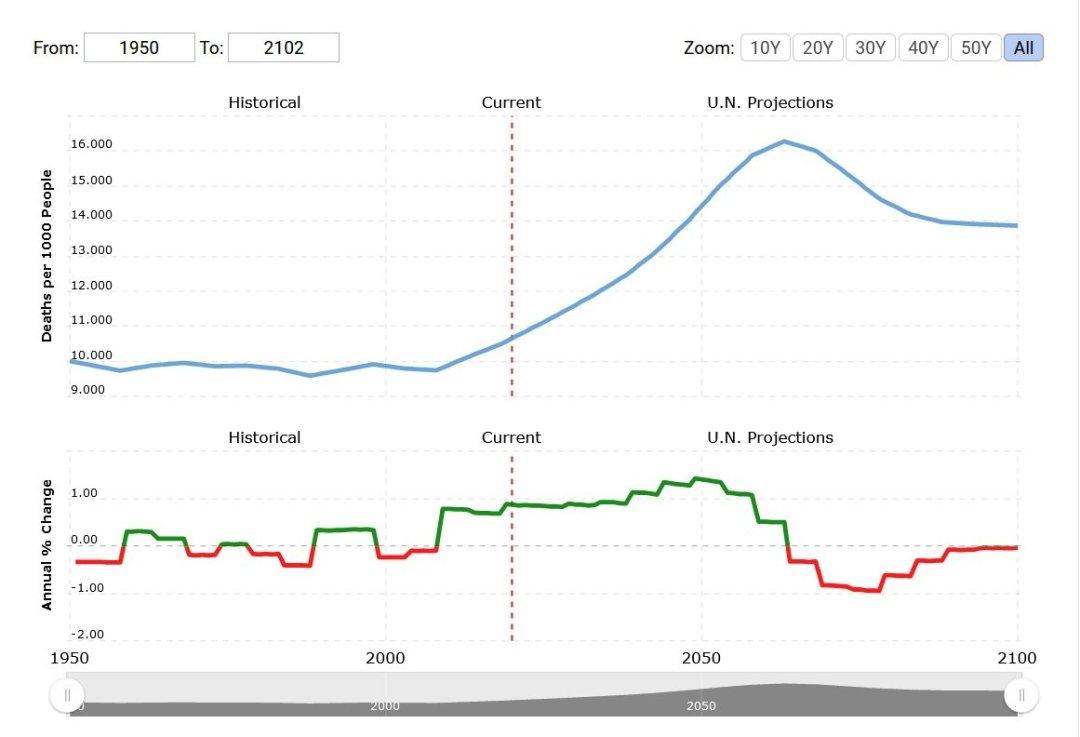 Wskaźnik śmiertelności we Włoszech 1950-2020