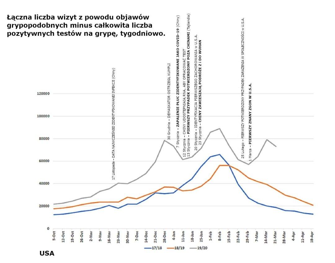 Łączna liczba wizyt z powodu objawów grypopodobnych minus całkowita liczba pozytywnych testów na grypę, tygodniowo.