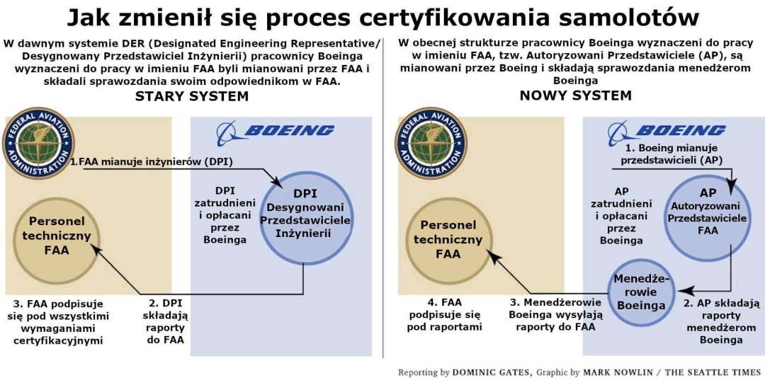 Jak zmienił się proces certyfikowania samolotów