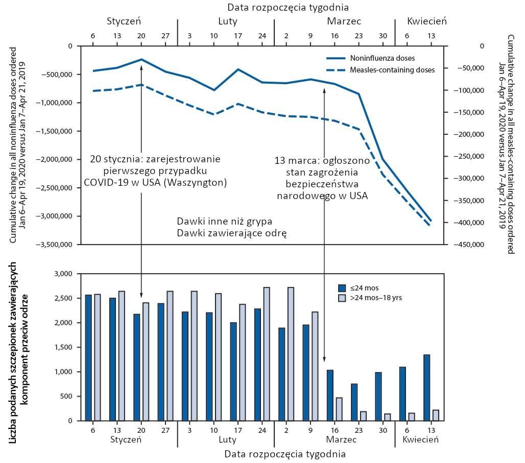 Wpływ Pandemii COVID-19 na Zamówienia i Podawanie Rutynowych Szczepień Pediatrycznych — Stany Zjednoczone, 2020; Dlaczego umiera znacznie mniej dzieci?