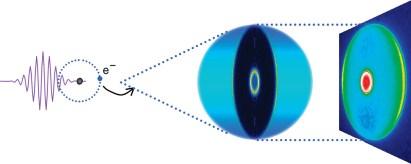 Schematische Darstellung des Photoelektronen Imaging.