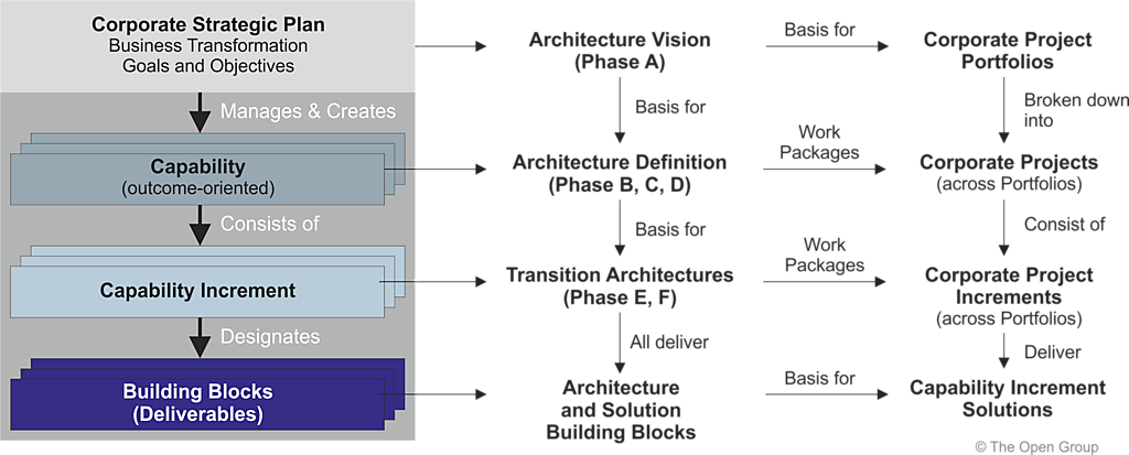 Architecture business plan