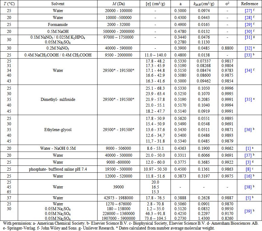 Kinematic Viscosity Conversion Chart
