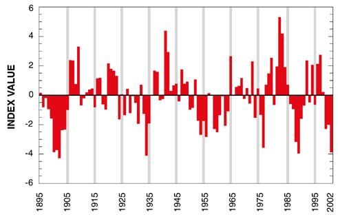 Utah Drought Index