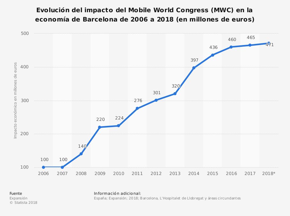 La importancia del Mobile World Congress para España – Puentes Digitales