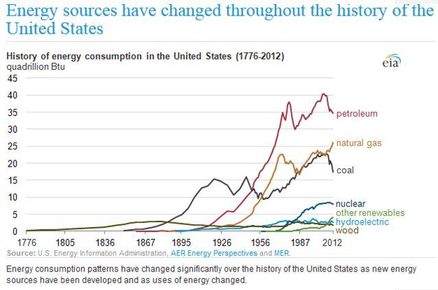 Cambios en el patrón de consumo energético en EEUU