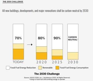 2030Challenge