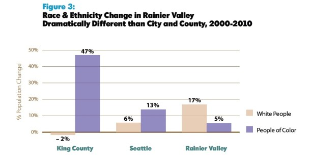 Race & Ethnicity in Rainier Valley