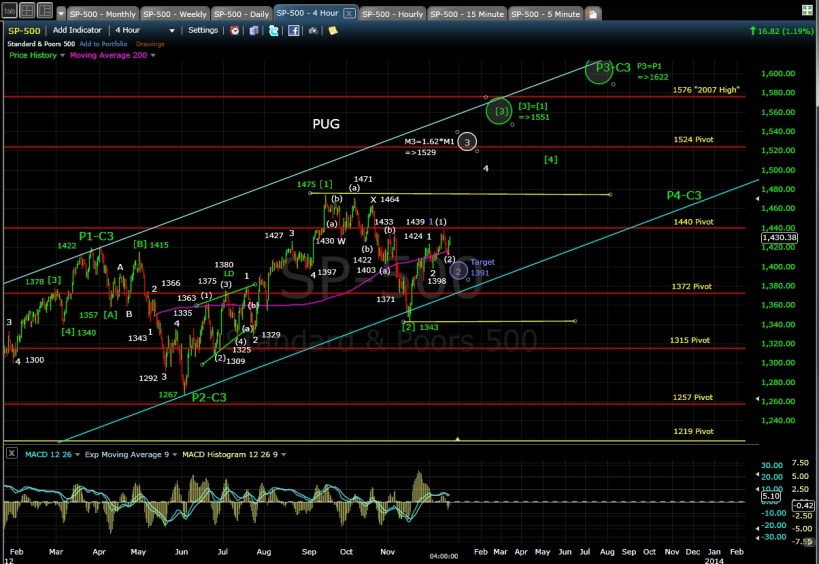 PUG SP-500 4-hr chart EOD 12-17-12