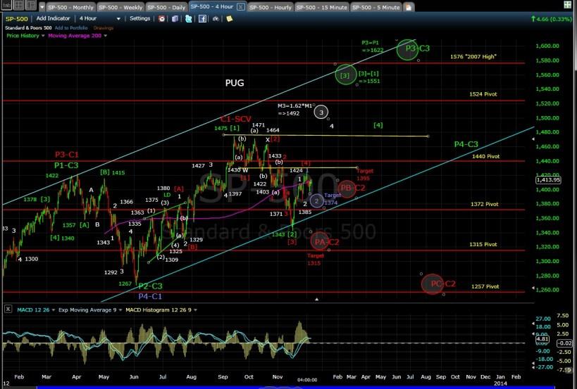 PUG SP-500 4-hr chart EOD 12-6-12