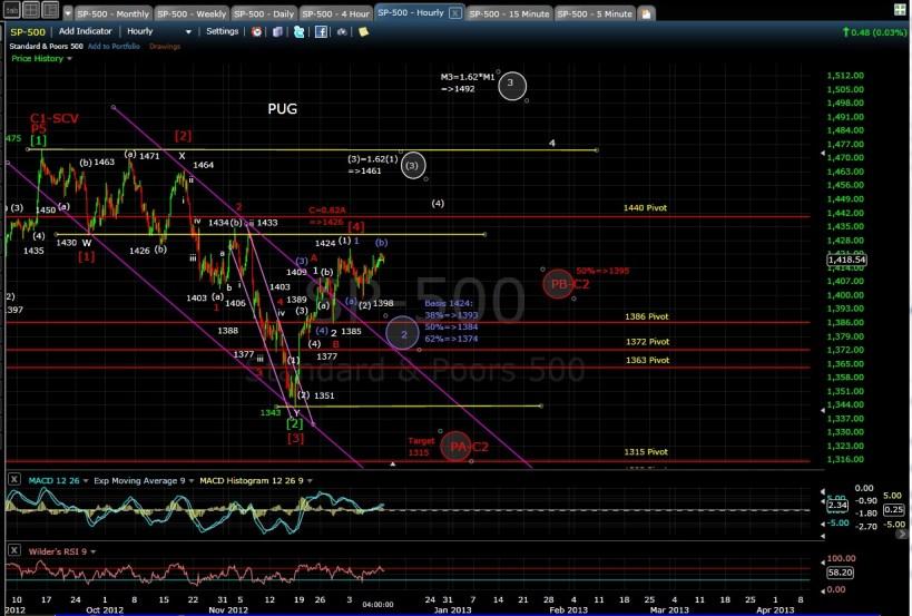 PUG SP-500 60-min chart EOD 12-10-12