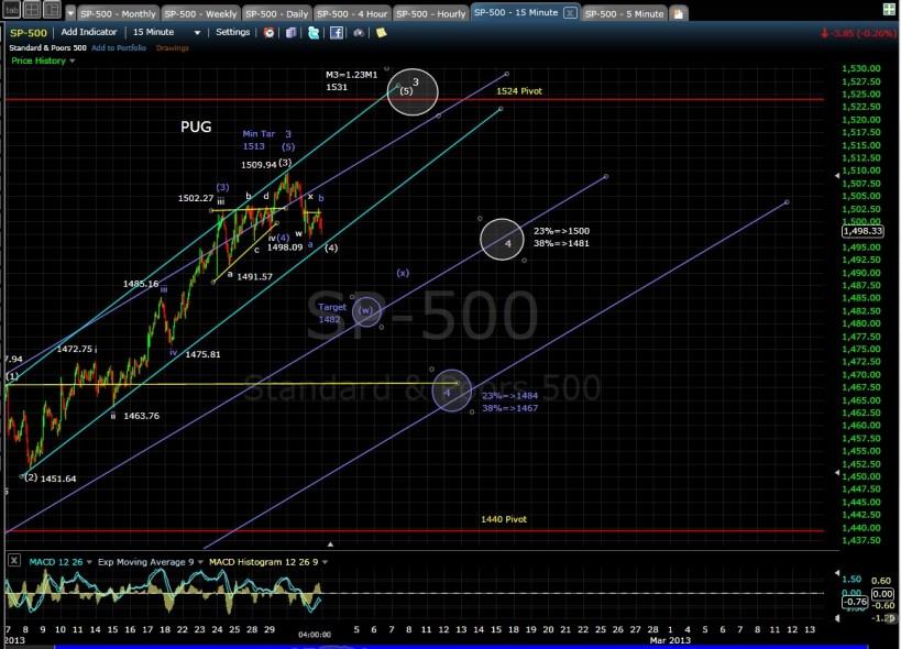 PUG SP-500 15-min chart EOD 1-31-13