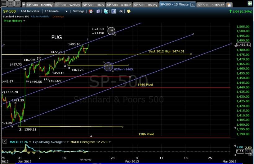 PUG SP-500 15-min EOD 1-18-13