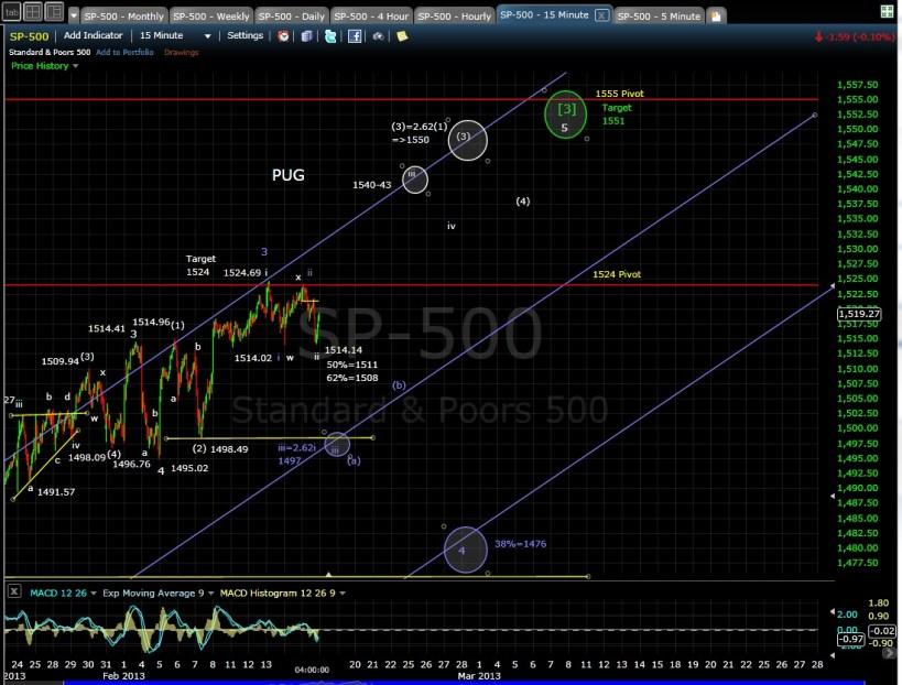 PUG SP-500 15-min chart EOD 2-15-13