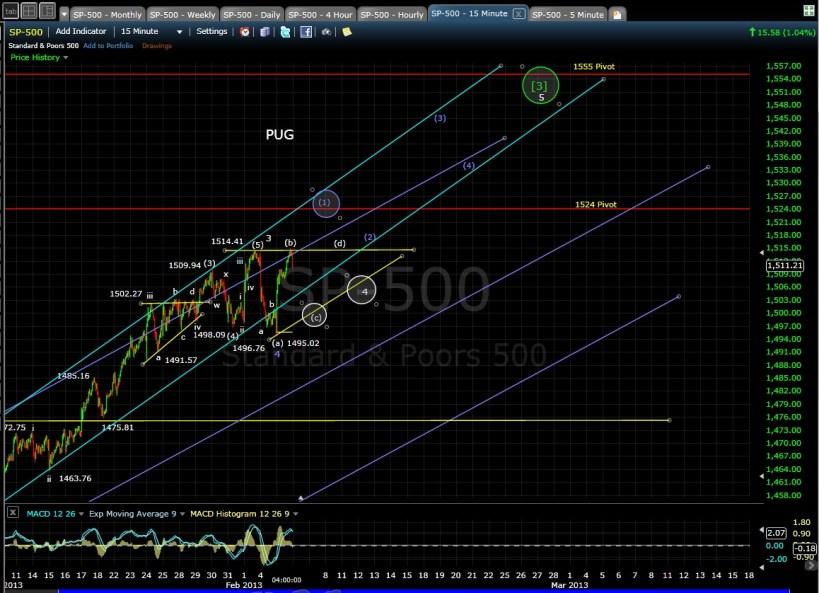 PUG SP-500 15-min chart EOD 2-5-13