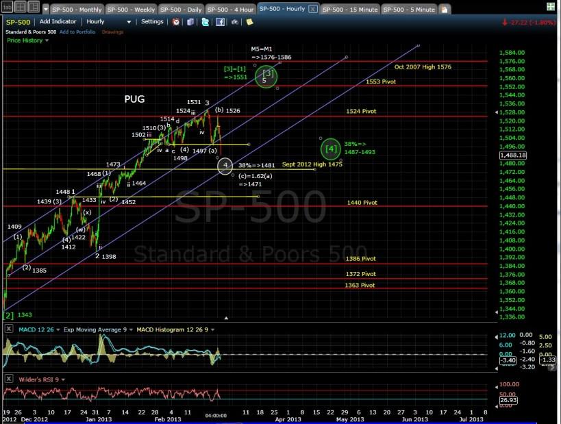 PUG SP-500 60-min chart EOD 2-25-13