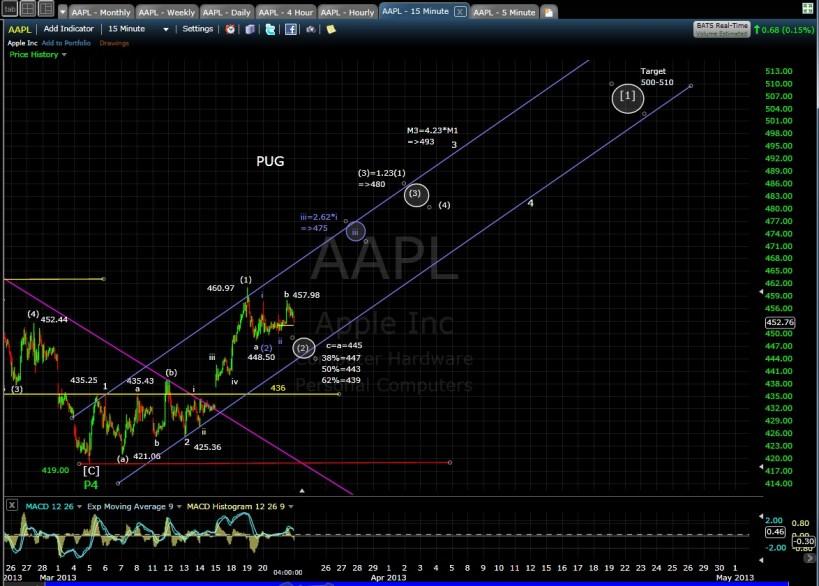 AAPL 15-min chart EOD 3-21-13