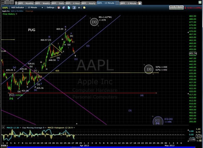 AAPL 15-min chart mid 3-27-13