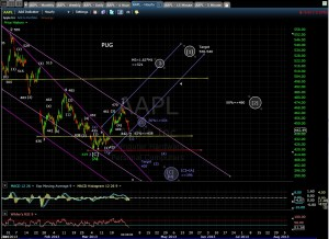 aapl-60-min-chart-mid-3-28-13