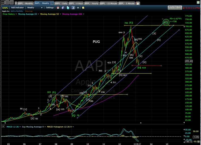 AAPL weekly chart mid-day 3-19-13