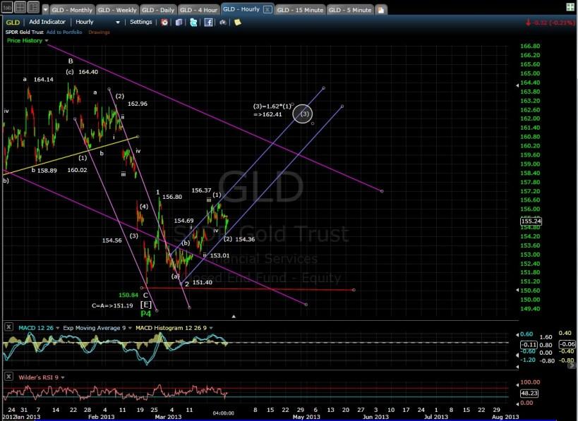 GLD 60-min chart EOD 3-25-13