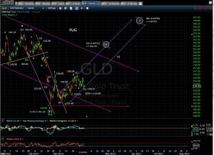 gld-60-min-chart-mid-3-28-131