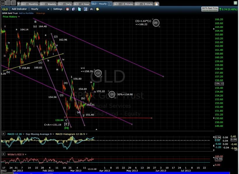 GLD 60-min chart mid-day 3-19-13