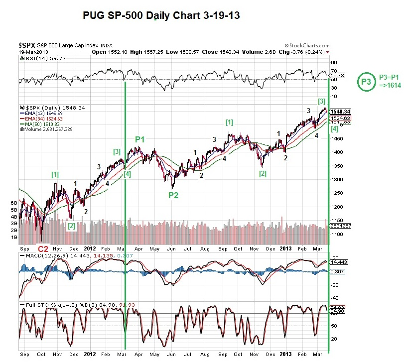 PUG Sp-500 daily with indicators 3-19-13