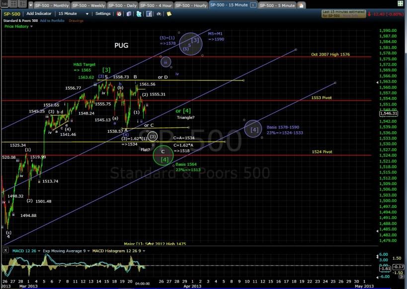 SP-500 15-min chart EOD 3-21-13