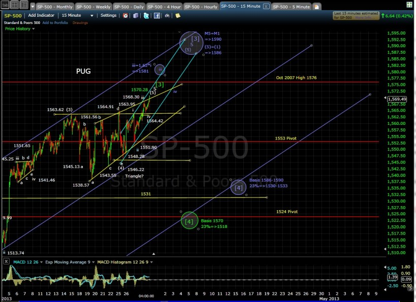 SP-500 15-min chart EOD 3-28-13