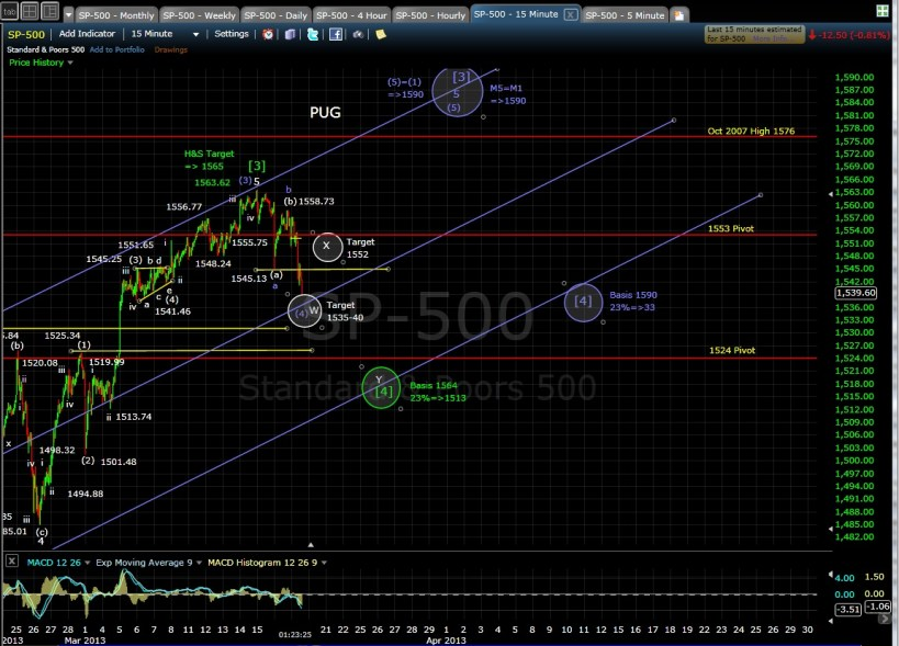 SP-500 15-min chart mid-day 3-19-13