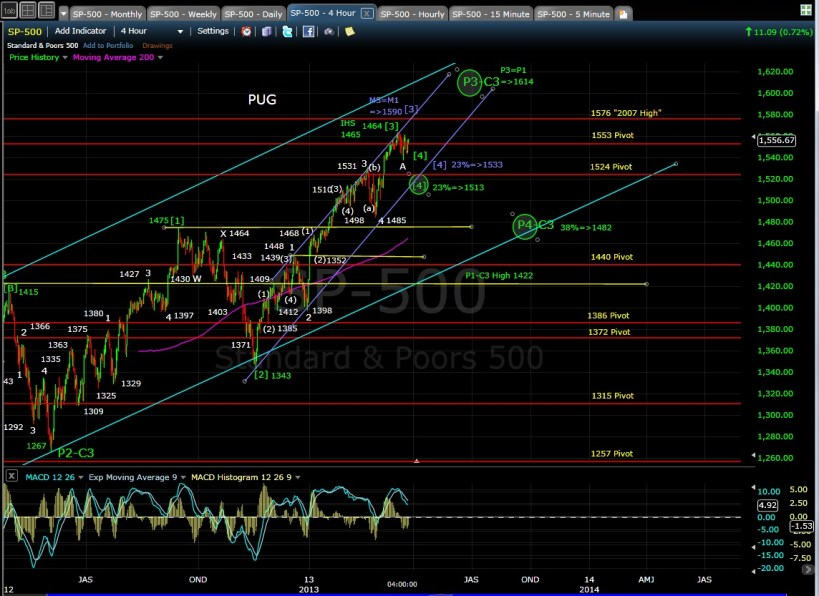 SP-500 4-hr chart EOD 3-22-13