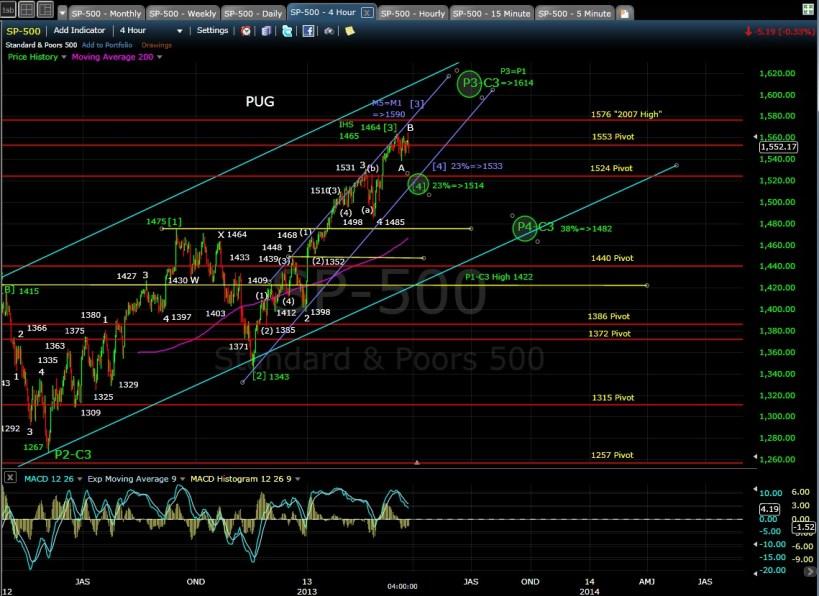 SP-500 4-hr chart EOD 3-25-13