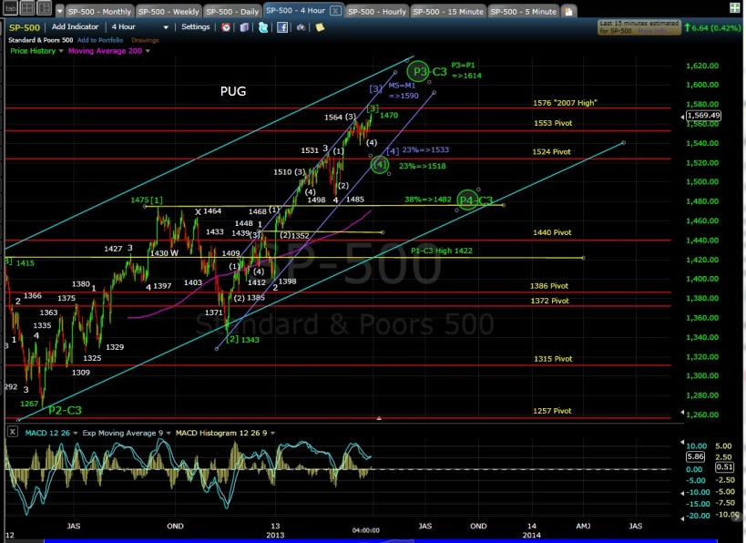 SP-500 4-hr chart EOD 3-28-13