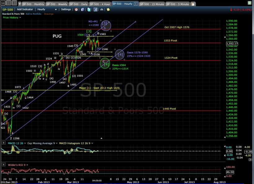 SP-500 60-min chart EOD 3-25-13