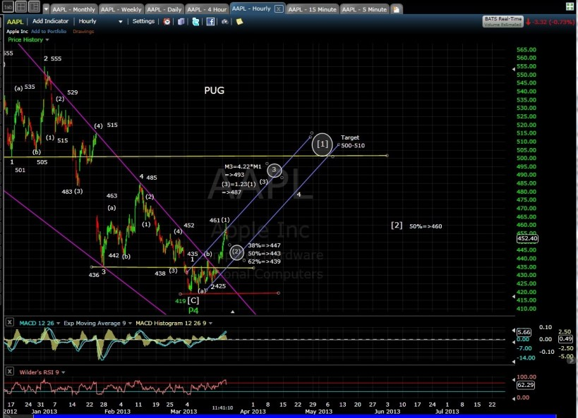 SP-500 AAPL 60-min mid-day 3-19-13
