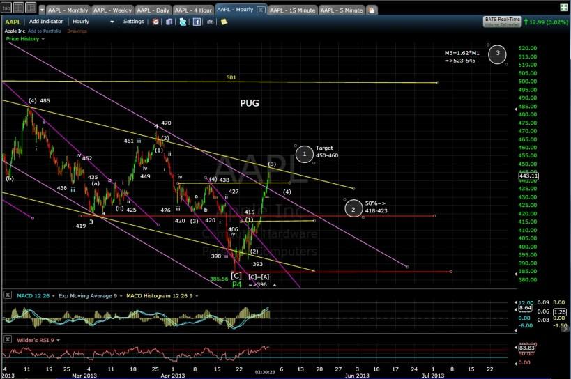 AAPL 60-min chart EOD 4-30-13