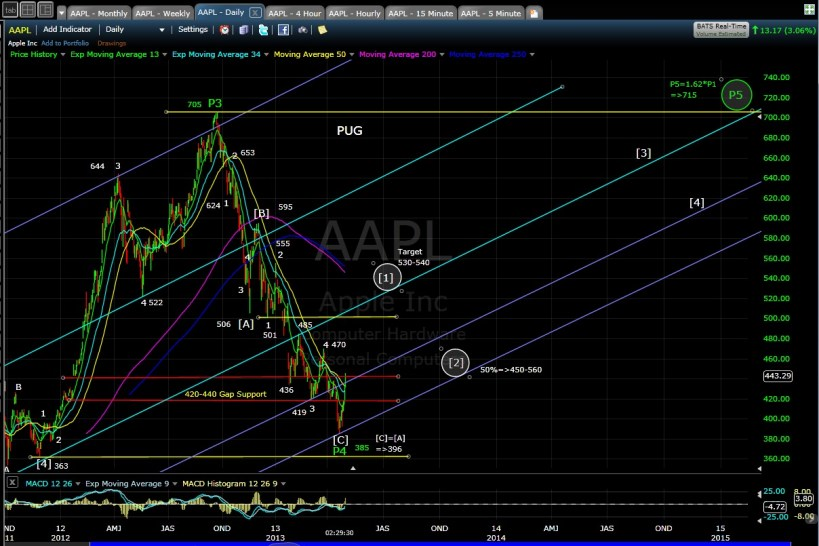 AAPL daily chart EOD 4-30-13