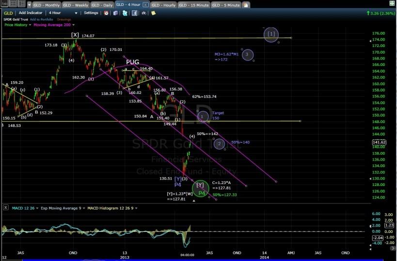 GLD 4-hr chart EOD 4-25-13